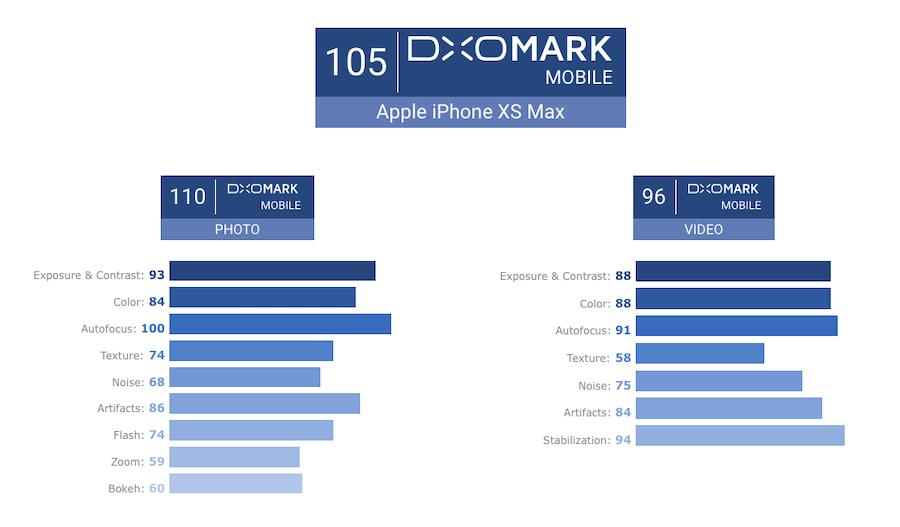 iphone-xs-max-dxomark