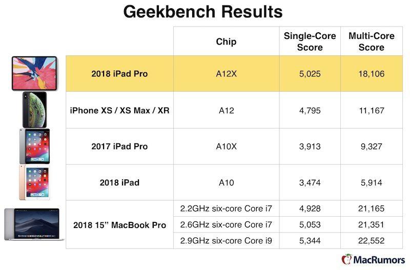 geekbench-2018-ipad-pro-chart
