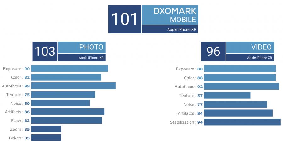 iPhone-XR-dxomark-e1544281359563.png